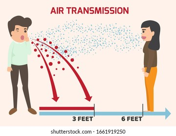 Air infections. Transmission of the disease from one person to another. Health and medical concept vector illustration. Covid-19 Novel Coronavirus 2019 Air Transmission.
