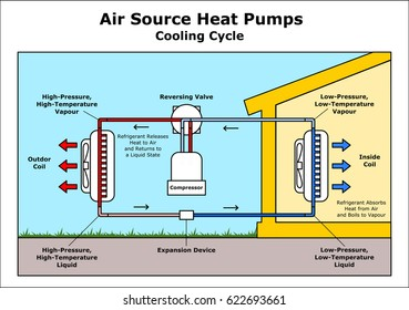 Air Source Heat Pumps Cooling Cycle vector illustration