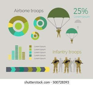 Airborne and infantry troops infographics. Airborne forces light infantry, moved by aircraft and dropped in battle by parachute. Infantry engages in military combat on foot. Charts, percentage. Vector