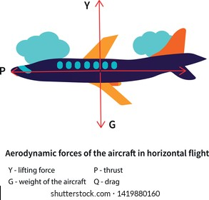 Aircraft for training pilots, advertising, travel, air shows, flight books and articles: aerodynamic forces in horizontal flight. Vector educational illustration.