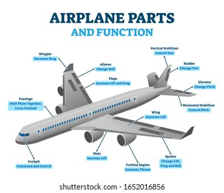 Airplane parts and functions, vector illustration labeled diagram. Aviation educational information scheme. Aircraft cockpit, turbine engines, wings and stabilizer positions. Air transport engineering