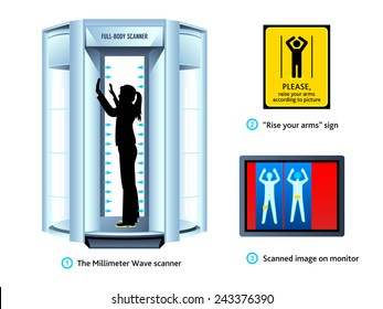 Airport full-body scanner, sign and monitor view