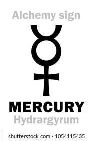 Alchemy Alphabet: MERCURY (Hydrargyrum, Argentum vivum; Mercurius), one of three primes, ideal alchemical liquid metal; also: quicksilver. Chemical formula=[Hg].  Medieval sign (mystic symbol).