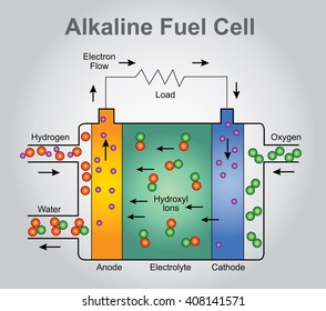 Hydrogen Fuel Cell Images, Stock Photos & Vectors | Shutterstock