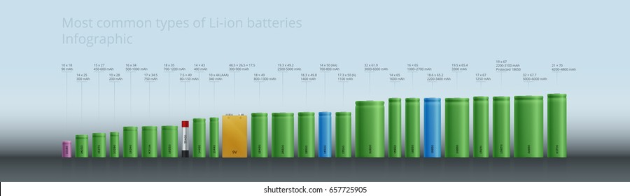 The all Most common types of Li-ion Batteries accumulators - Infographic, Size Standards Table, Photorealistic design EPS,18650, 14500, etc.