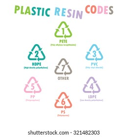 All Plastic resin code.