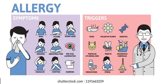 Allergy infographics. Allergy Symptoms and Triggers information poster with text and character. Colorful flat vector illustration, horizontal.