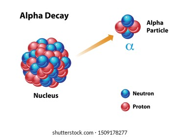 Alpha Decay diagram featuring an unstable nucleus with neutron and proton, showing the alpha particle release.