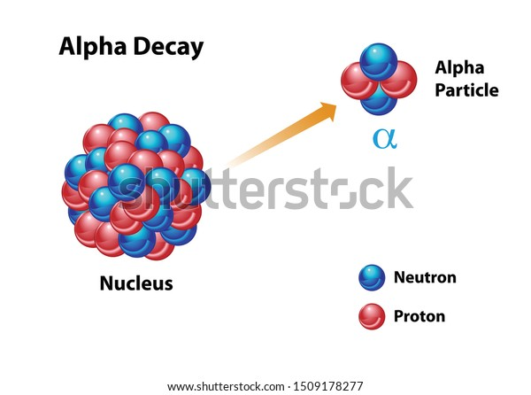 Alpha Decay Diagram Featuring Unstable Nucleus Stock