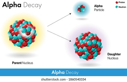 Alpha decay of radioactivity vector design concept for education in white background vector illustration