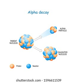 Alpha decay. α-decay is a type of radioactive decay in which an atomic nucleus emits an alpha particle (helium nucleus) and forms a new element