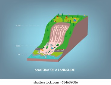 Anatomy of a common road landslide caused by many natural and man-made factors. Editable Clip Art.