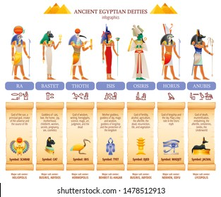 Ancient Egyptian god & goddess infographic table. Amun, Ra, Bastet, Isis, Osiris, Thoth, Horus, Anubis. Religious symbols. Scarab, cat, ibis, eye, jackal. Vector illustration isolated white background