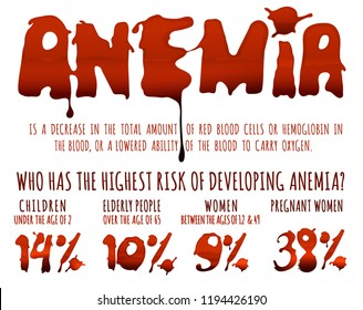 Anemia infographic poster with blood spot lettering in landscape format. Editable vector illustration in dark red colors isolated on white background. Medical, healthcare and educational concept.