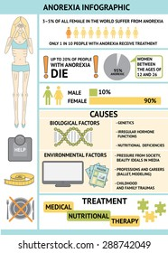 Anorexia nervosa infographic. Information and statistics about eating disorder. Slim woman silhouette, scales, tape measure, plate, knife and fork icons. Anorexia causes and treatment.