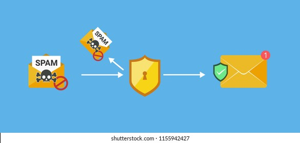 anti spam filter services, email filter gateway. protect email from malware, virus, phishing,  fraud, spam etc. flat vector illustration