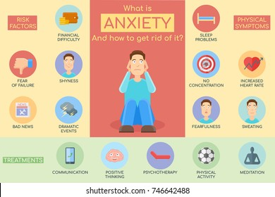 Anxiety infographics, vector illustration. Risk factors, symptoms and treatment of disorder.