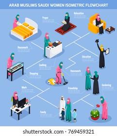 Arab muslims isometric flowchart with saudi women during housework, gardening, shopping, prayer on blue background vector illustration