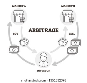 Arbitrage vector illustration. Outlined labeled economical practice scheme. Market prices difference profit method. Brokers investment interest from buy or sell commodity. Purchasing management chart.