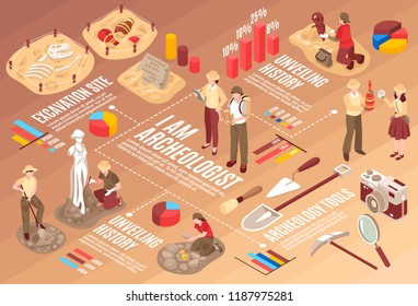Archeology isometric flowchart with scientists professional tools and historical finds on gradient brown background horizontal vector illustration