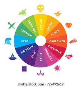 Archetype Wheel Psychology Icons and Symbols Set Vector Art Design Illustration
