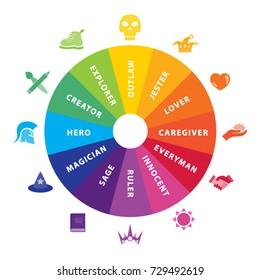 Archetype Wheel Psychology Icons and Symbols Set Vector Art Design Illustration