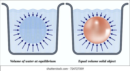 Archimedes' Principle: Buoyancy