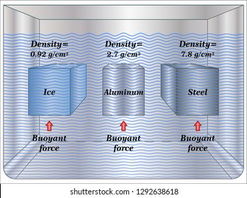 Archimedes Principle - Density and Buoyancy