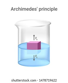 Archimedes' principle, physical law. Beaker with blue liquid fluid and pink cube isolated. Buoyant force pushing object immersed in a fluid upward. Force is equal to the weight of the displaced fluid.