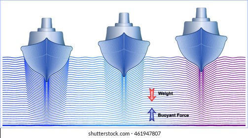 Archimedes' principle - ships in water with differing densities