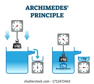 Archimedes principle vector illustration. Buoyant force physics experiment explanation. Immersed body in fluid is equal to displaced weight. Educational liquid mechanics law visualization diagram.