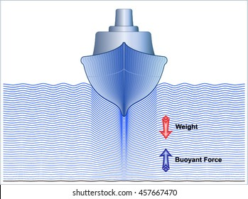 Archimedes's principle (Density and Buoyancy)