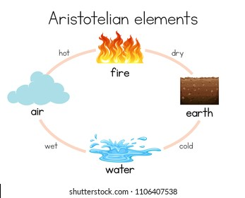 A Aristotelian Element diagram illustration