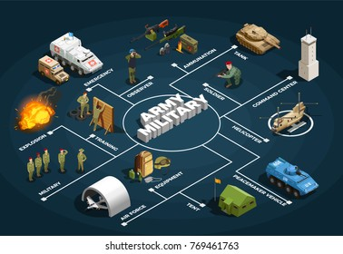 Army military forces isometric flowchart poster with recruit training air base facilities armored vehicles background vector illustration