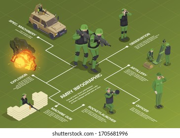 Army weapons soldier isometric flowchart composition with human characters vehicles weapons editable text captions and explosion vector illustration