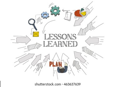 Arrows Showing LESSONS LEARNED