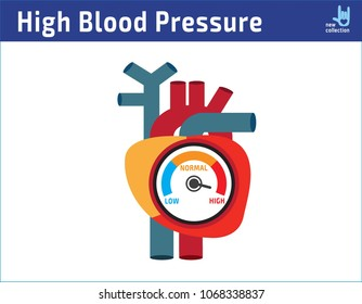 Arterial high blood pressure checking concept.