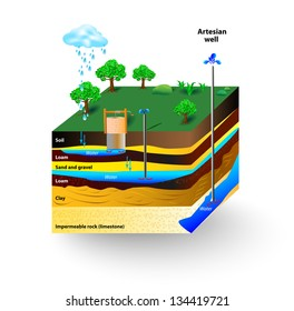 Artesian water and Groundwater. Schematic of an artesian well. Typical aquifer cross-section. Vector diagram