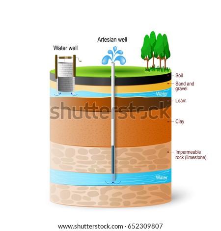 artesian water groundwater schematic artesian well stock vector municipal well schematic artesian water and groundwater schematic of an artesian well typical aquifer cross section