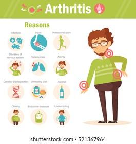 Arthritis. Reasons. Vector. Cartoon character. Isolated. Flat