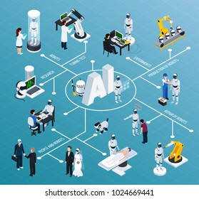 Artificial intelligence flowchart with robotics and technology symbols isometric vector illustration