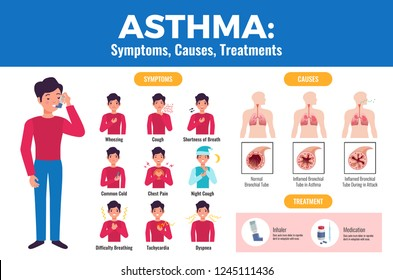 Asthma symptoms causes treatment flat medical poster with patient holding inhaler and inflamed bronchial tube vector illustration