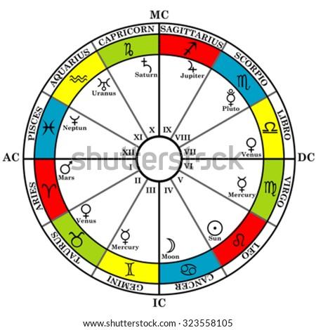 Astrology Zodiac Natal Chart Zodiac Signs Stock Vector Royalty Free