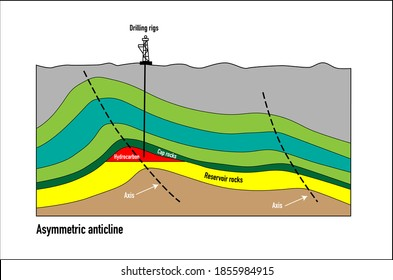 Asymmetric anticline petroleum trap vector diagram with drilling rigs sketch
