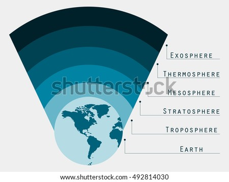 Earths Atmosphere Layers Diagram Well Detailed Wiring Diagrams