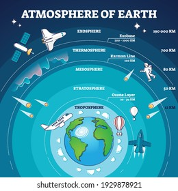 Atmosphere of earth with labeled layers and distance model outline diagram. Labeled educational planet scheme with flying space objects in troposphere, stratosphere and mesosphere vector illustration.