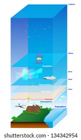 Atmosphere of Earth. Layer. Vector diagram