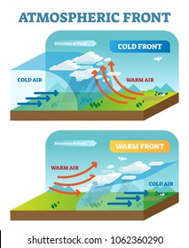 Atmospheric front vector illustration diagram with cold and warm front movement scheme. Global earth air circulation. Weather forecasting.