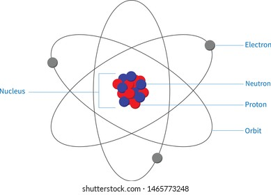 Atom model with nucleons, electrons, protons and orbits. Educational model of atom.