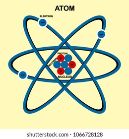 Atom structure icon isolated on basckground. Nuclear energy. Electronics, science, physics. Vector flat illustration